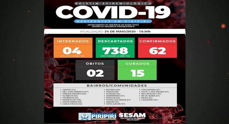 Boletim deste domingo (24), da Secretaria de Saúde confirma 62º caso de Covid-19 em Piripiri