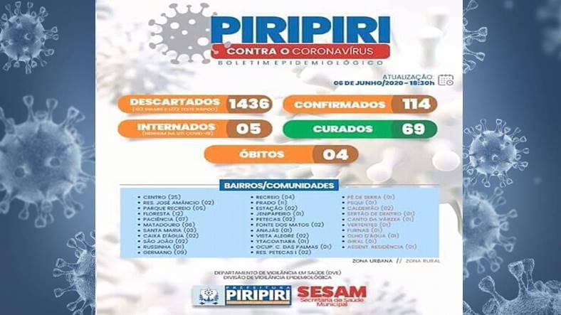Piripiri chega a 114 casos de covid-19