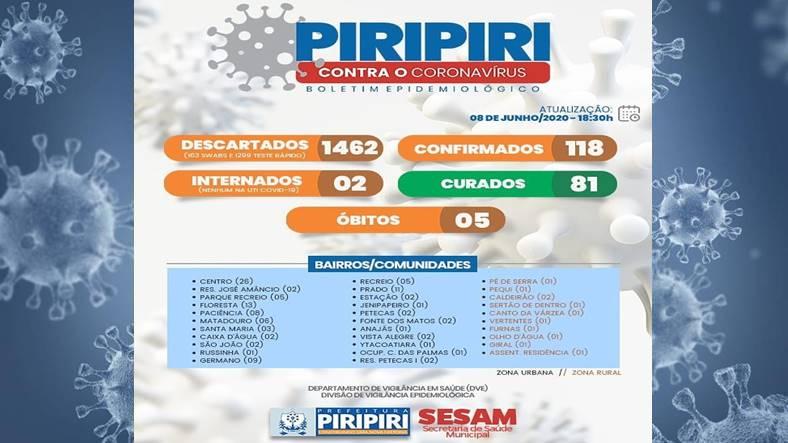 Boletim epidemiológico divulgado nesta segunda feira (18) em Piripiri registra 118 casos até agora