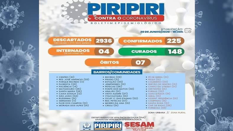 Boletim deste sábado (20), Piripiri registra mais 16 casos de covid-19 em 24 horas