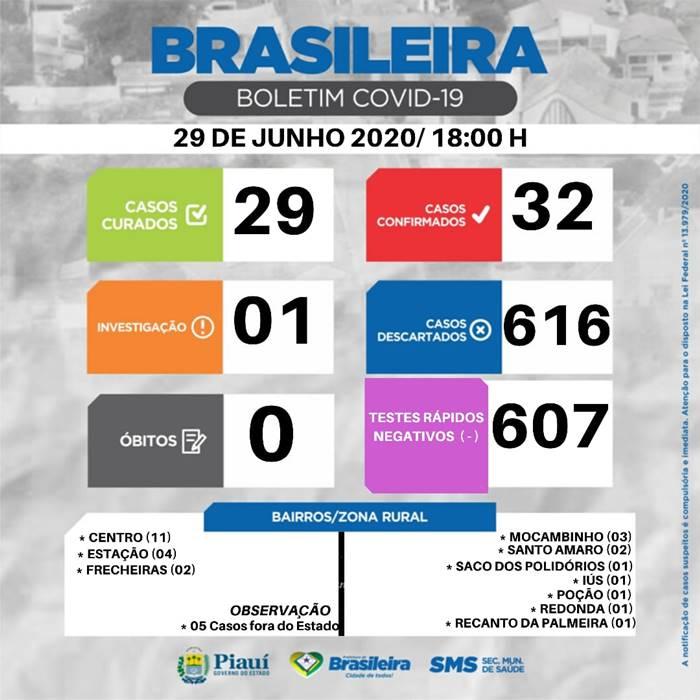 Boletim desta segunda feira (29) em Brasileira-Pi já registra 29 pessoas curadas em 32 casos de covid-19