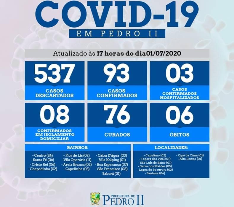 Boletim desta quarta feira (01/07), em Pedro II registra agora 93 casos de covid-19