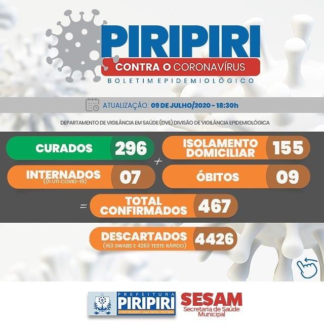 Boletim epidemiológico desta quinta feira (09/07) em Piripiri, registra mais 19 casos de covid-19